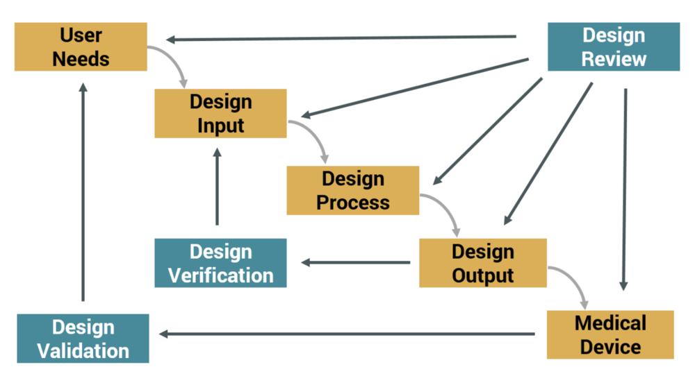 design control waterfall diagram