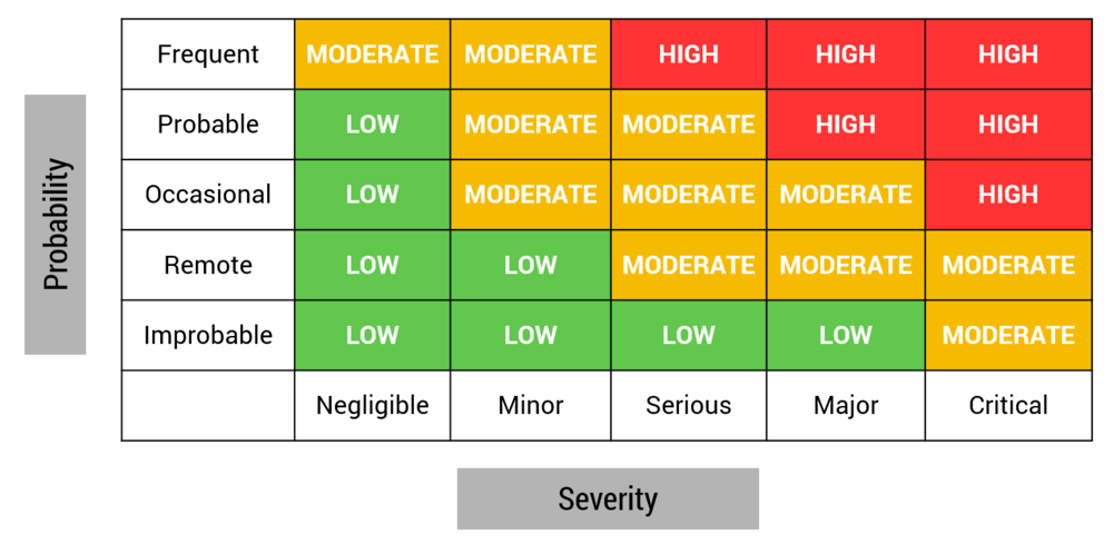 risk acceptability matrix