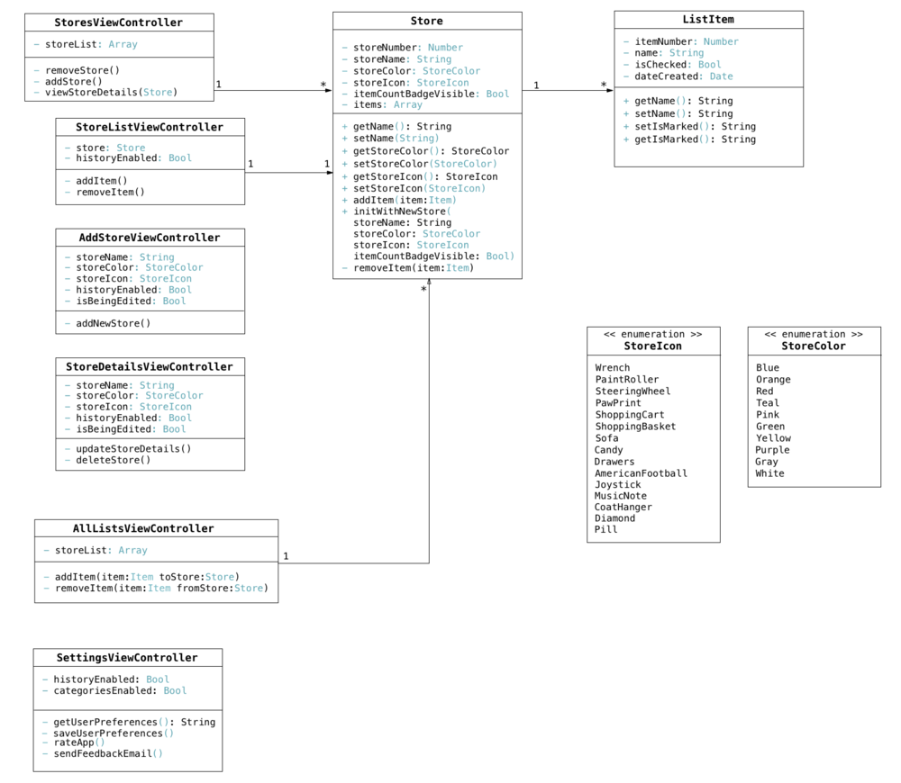 Class UML Diagram.(Click on image to enlarge)