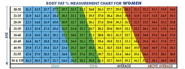 porcentaje de grasa adecuado en hombres