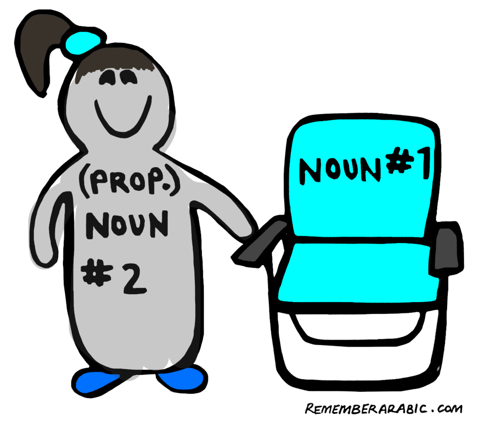 Fig. 2 Idafa: chair + Jessica = Jessica's chair.