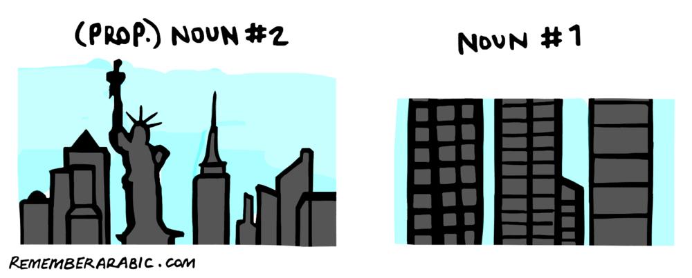 Fig. 3 Idafa: city + New York = New York City.