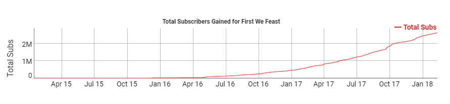 FIRST WE FEASTS SUBSCRIBERS.PNG