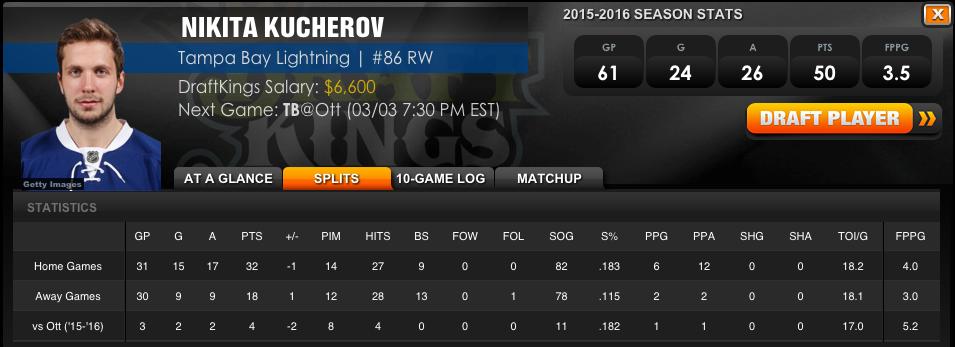 DraftKings-Kucherov-Stats.png