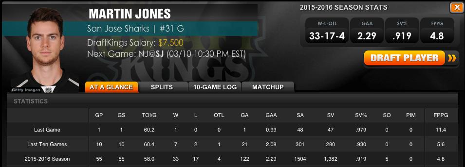 Martin-Jones-DraftKings-Stats.png