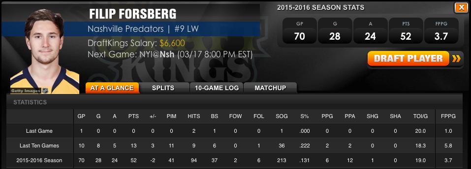 Filip-Forsberg-DraftKings-Stats.png