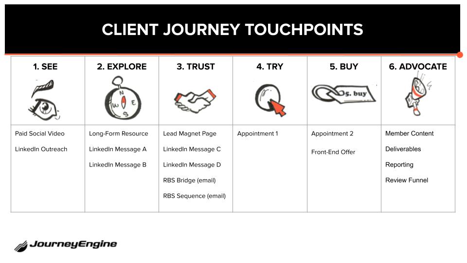 Watch Series New Domain 2020.The B2b Customer Journey High Ticket Lead Generation