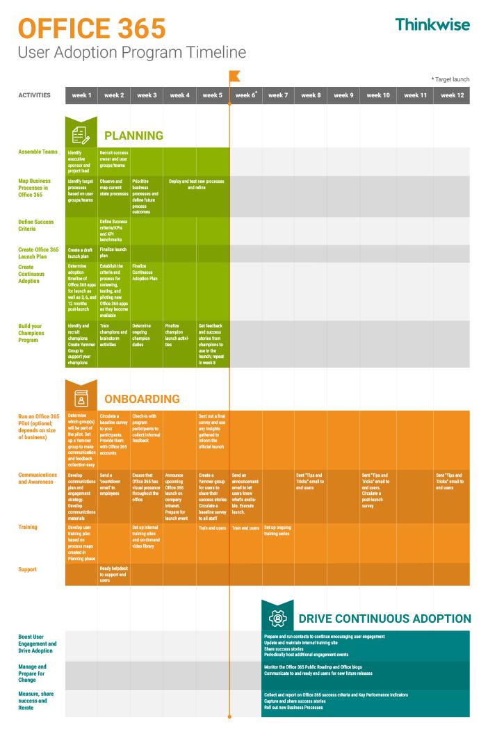 Office 365 User Adoption Program Timeline