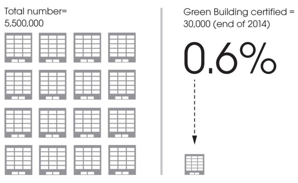 Figure 1. Total US Building Stock vs. LEED Certifications, End of 2014