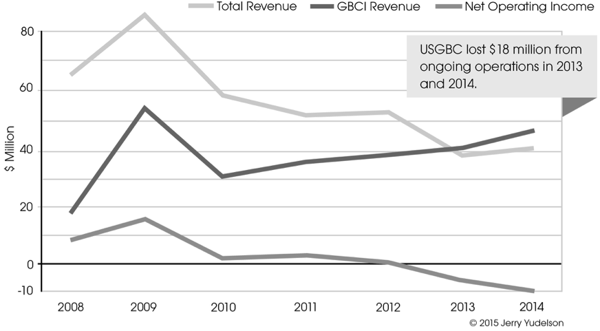 Figure 2. USGBC/GBCI Revenues and USGBC Operating Profit/Loss Since 2008