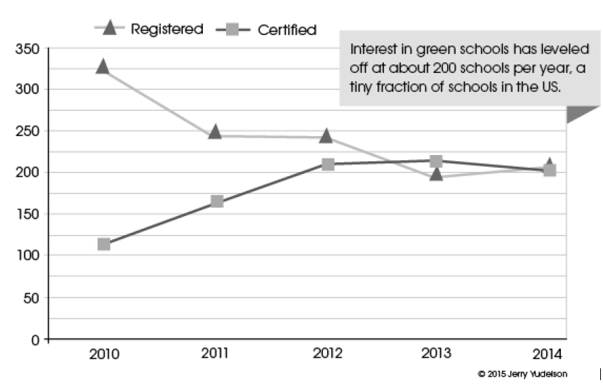 Figure 1. US LEED K12 Education Projects, 2010–2015[vi]