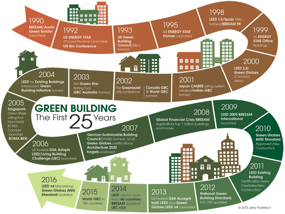 "From ""Reinventing Green Building"" @ 2015 Jerry Yudelson"