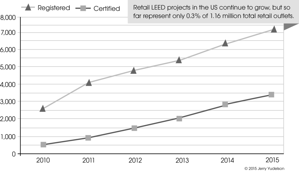 LEED for Retail growth in the US since 2010 is quite slow.