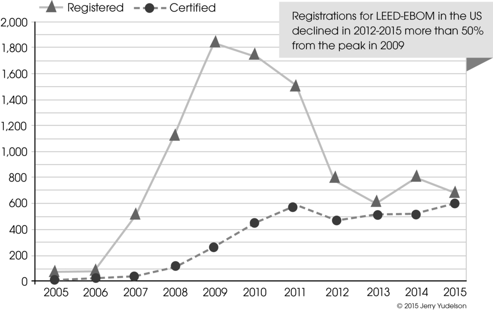 LEED O+M has basically NO traction in the existing buildings market, hence is making very little contribution to reducing carbon emissions in the US.