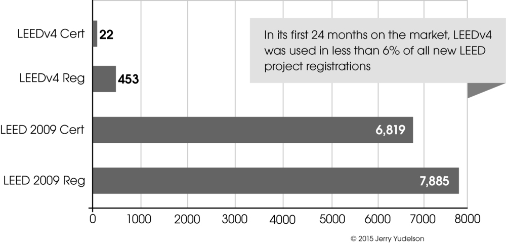 LEEDv4 accounted for fewer than 6% of all new LEED  project registrations during its first 24 months on the market, indicating that it provides few benefits compared with the current LEED 2009 standard.
