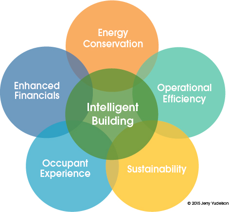 Intelligent buildings combine and leverage 5 key aspects of building management.