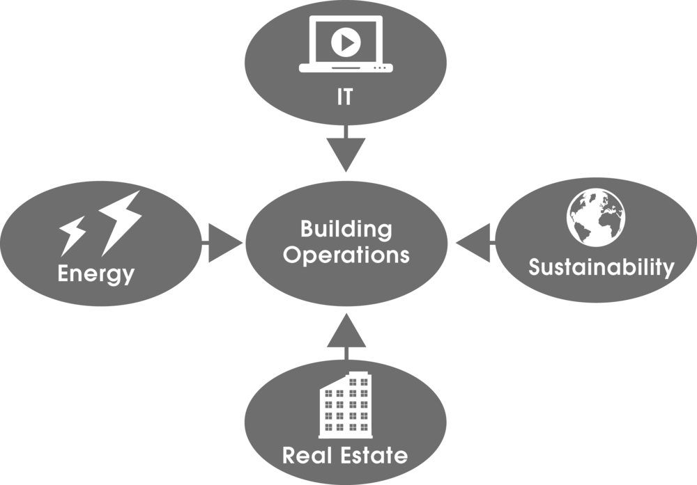 The Convergence of Real Estate, IT, Energy and Sustainability in Building Operations