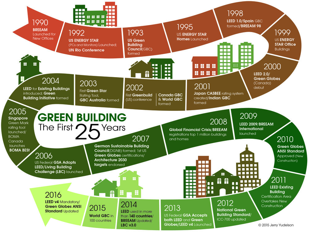 Over the past 25 years, green building has grown from a fringe movement in the US and the UK into a global practice, with dozens of rating systems evaluating thousands of projects each year.