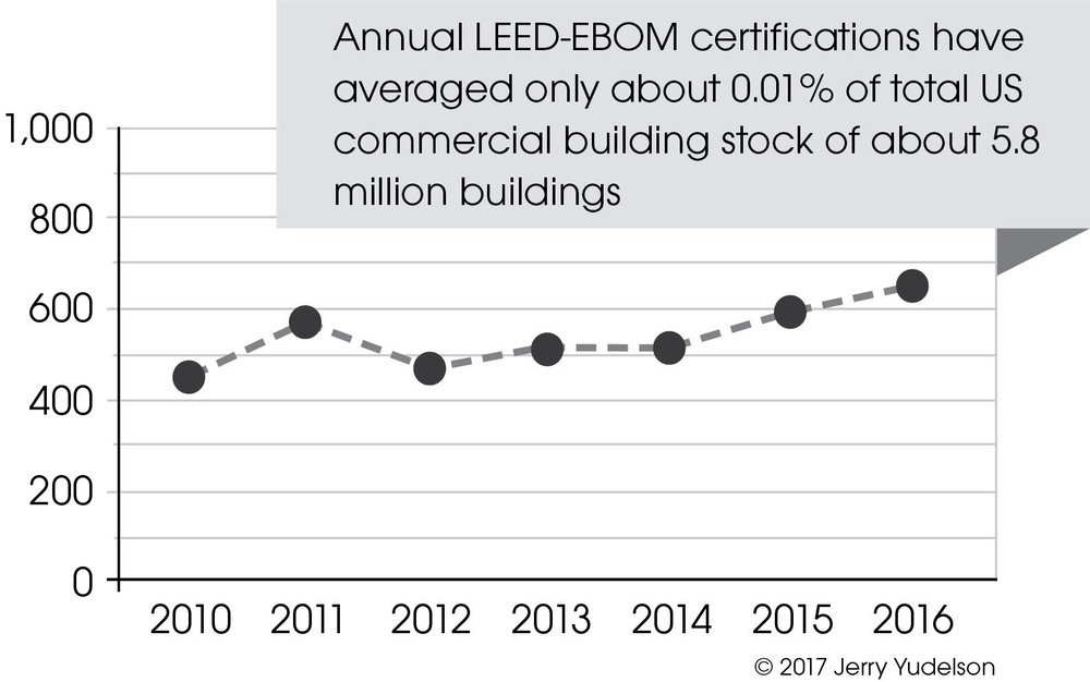 2016 Leed In Reverse Motion Part 2 Reinventing Green Building
