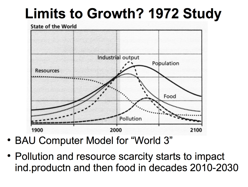 Limits to Growth 2004 update2.png