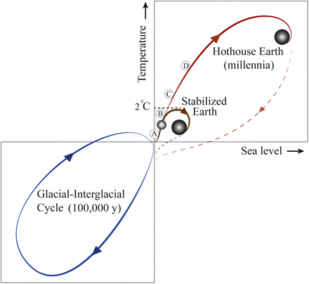 "Possible ""Hothouse Earth"" trajectory if we exceed 2 degrees C warming  (Proceedings Nat. Acad. Sciences, 8/6/18,, https://doi.org/10.1073/pnas.1810141115)"
