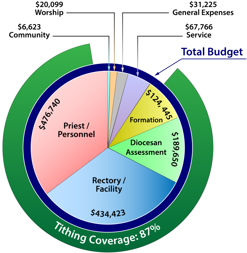 2015-16 Operating Budget compared to tithing coverage