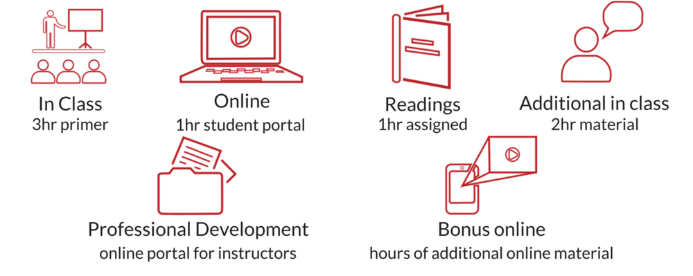 Unit Outline includes: in class, online, readings, additional in class, professional development, Bonus Matiral.