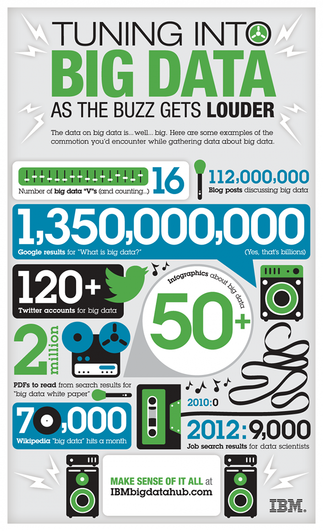 ibm-bigdata-buzz-infographic-920x1576 copy