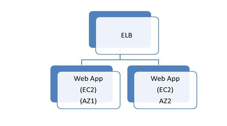 AWs Web Tier