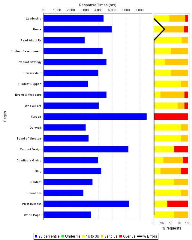 Page Response Time Characteristics