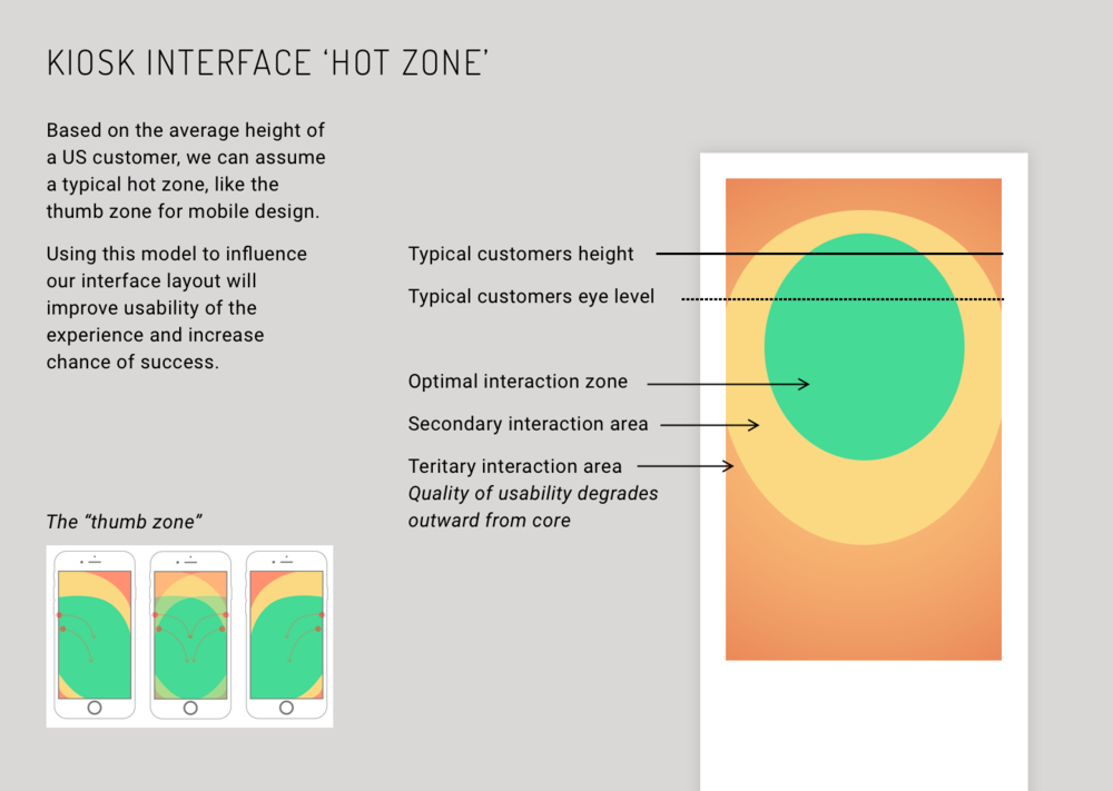 Kiosk Interface Hot Zone.png