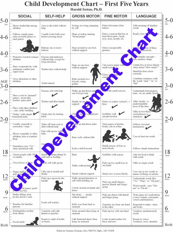 Childhood growth and development chart pictures to pin on for Motor and social development of a 7 year old