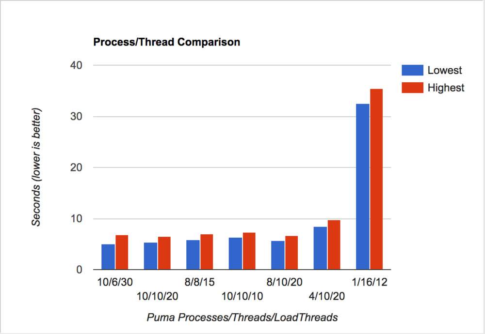 Performance by number of Puma threads and processes, and by load-testing threads.