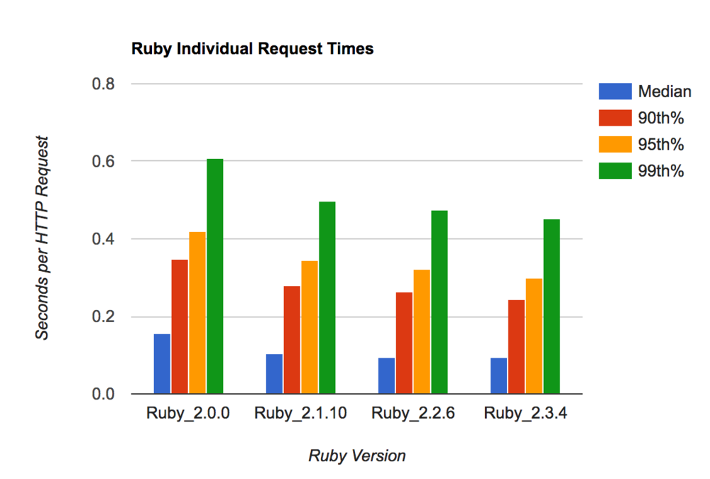 Individual request times - later Ruby versions are faster by a roughly constant factor.