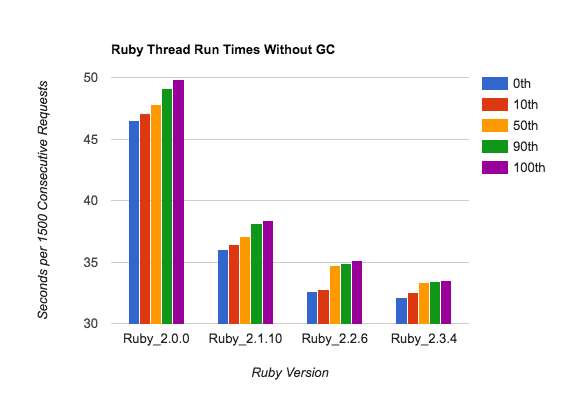 This is a very small sample size, but adding together 1500 requests/sample gives you some stability. There's not a lot of run-to-run variability. Note the vertical scale - these change by around 30%, not 5x.