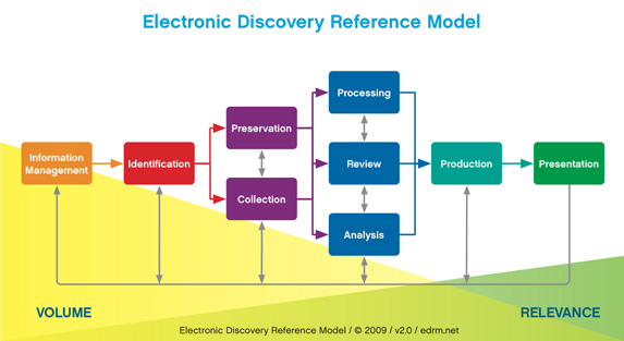 Electronid Discovery Reference Model