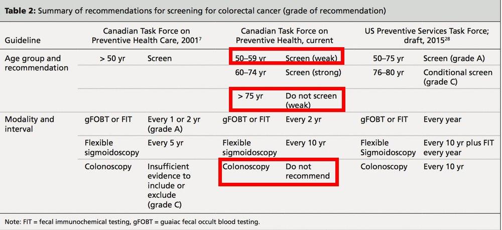 Source:  Canadian Medical Association , 2016