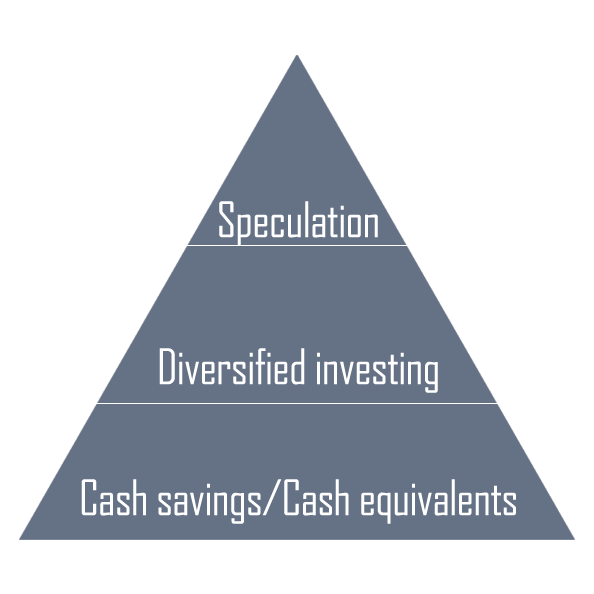 Wealth Pyramid - for more information on what this approach is  check the Guide to Financial Independence