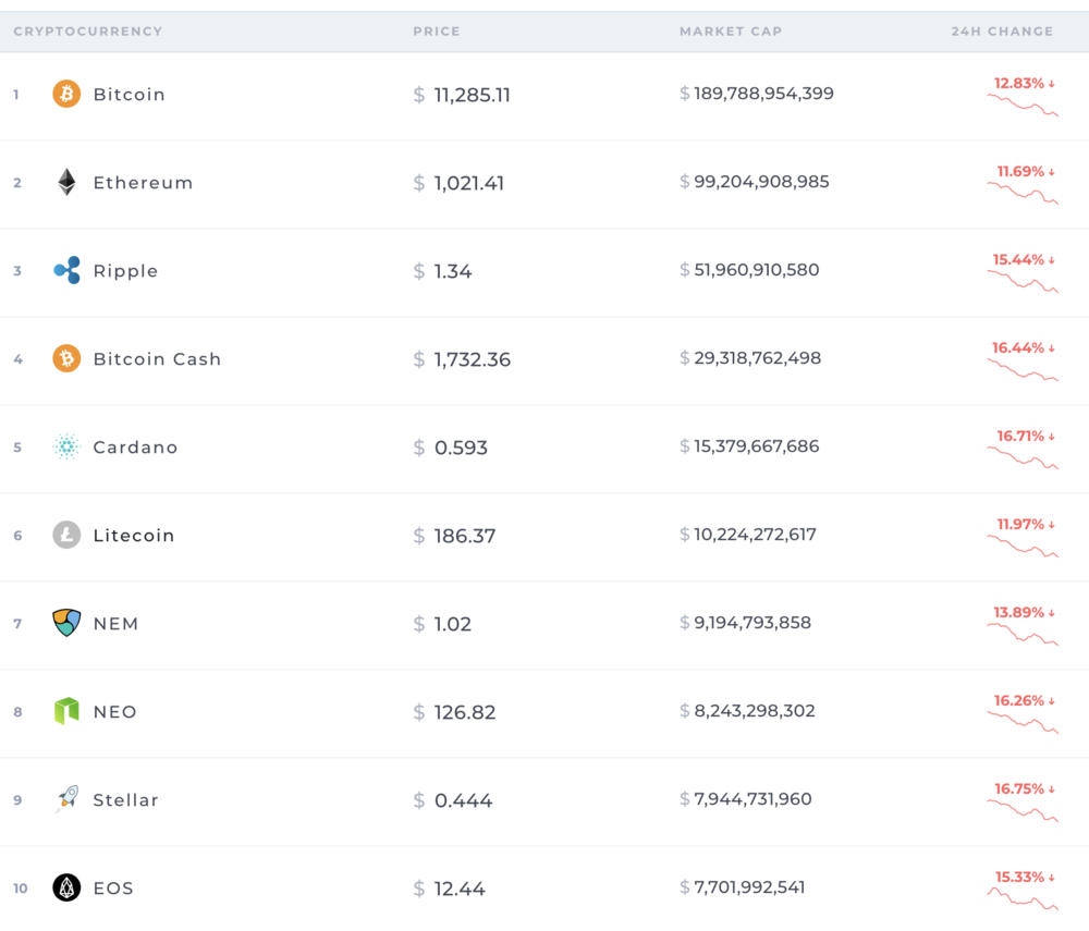 Screenshot of https://coinranking.com/