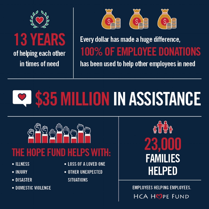 Hope Fund Infographic