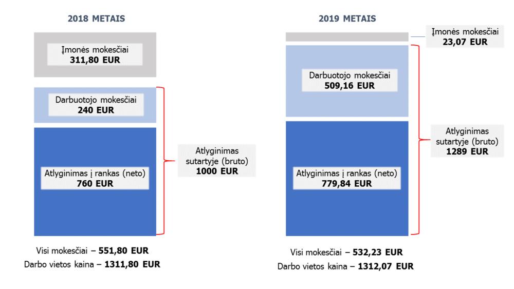 2018 ir 2019 atlyginimas.png