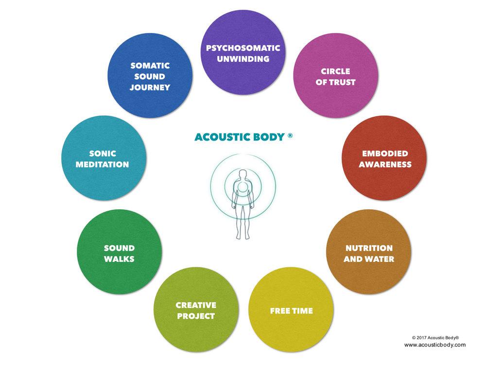 Acoustic Body retreat2.jpg