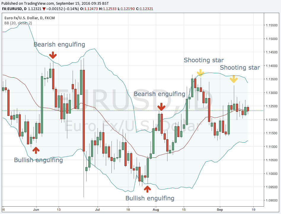EURUSD chart with Japanese candlestick reversal pattern examples