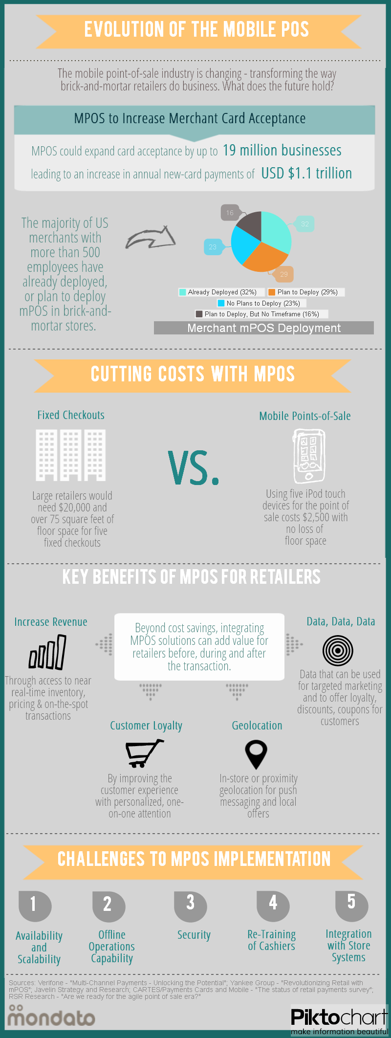 Evolution of the Mobile POS