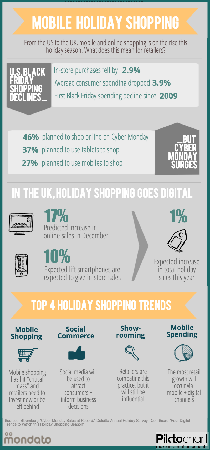 Mobile Holiday Shopping