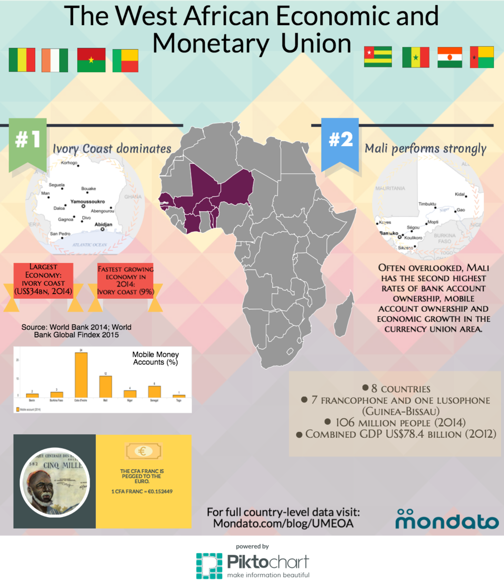 West African Economic & Monetary Union: Ready for the Big Time?
