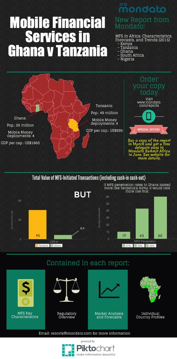 MFS in Ghana vs. Tanzania