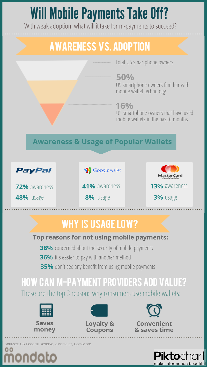 Will Mobile Payments Take Off?