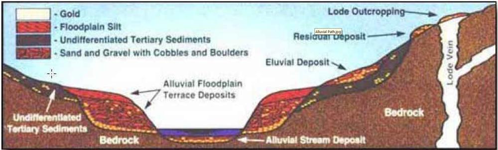 dmckesq-alluvial-gold-formation.jpg