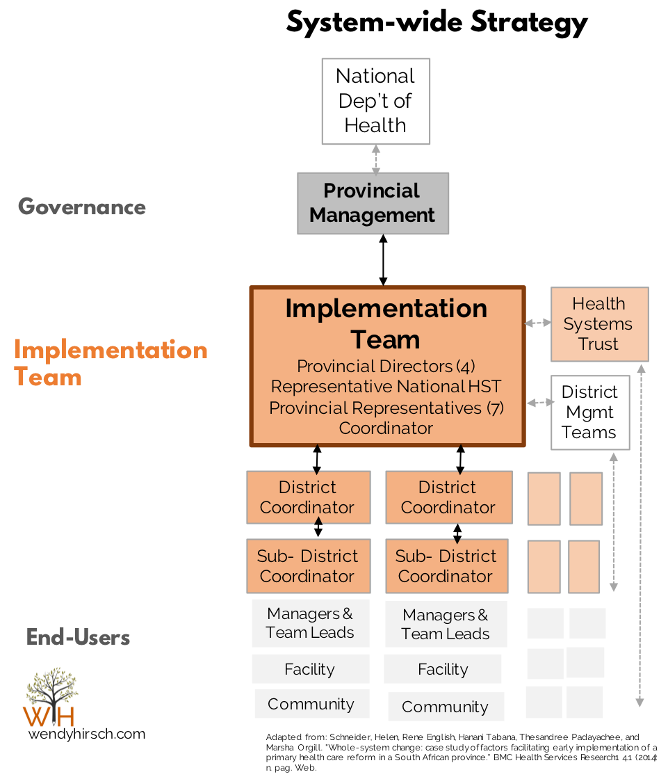 strategy-implementation-team-structure